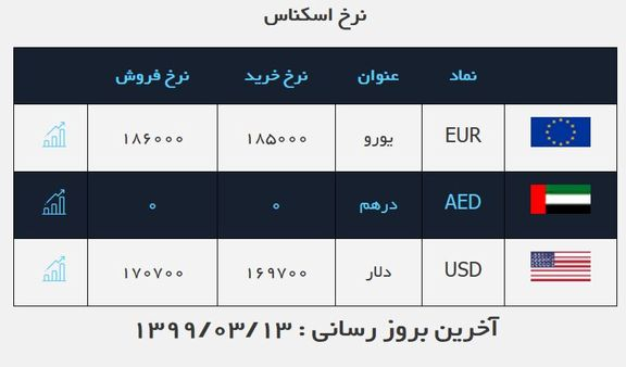 قیمت دلار امروز چند؟ (۱۳ خرداد ۹۹)