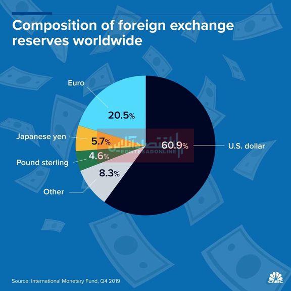 پول کدام کشورها سهم بیشتری در ذخایر ارزی جهان دارد؟