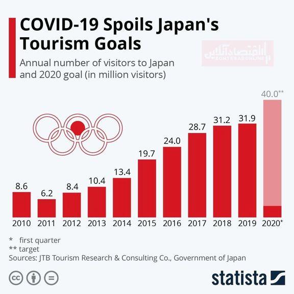 ضربهای که کرونا به اهداف گردشگری ژاپن زد +اینفوگرافیک