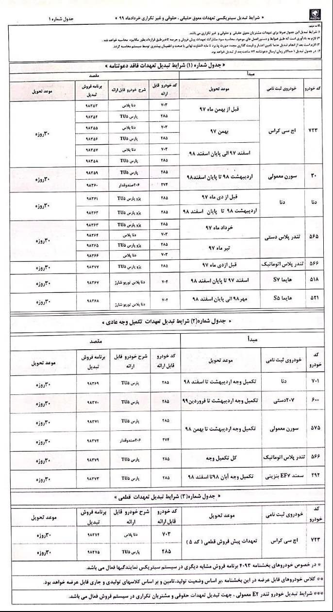طرح تبدیل حواله محصولات ایران خودرو به سایر محصولات  +جدول