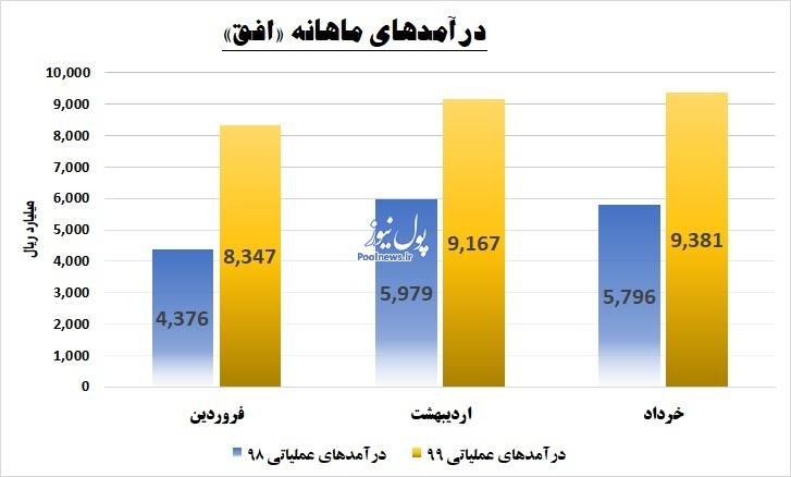 «افق» و رشد 67 درصدی درآمدها