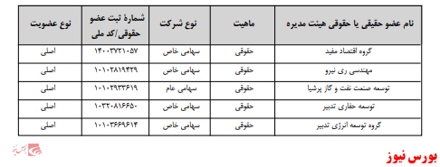 آخرین اخبار مجامع امروز ۱۳۹۹/۰۹/۰۹