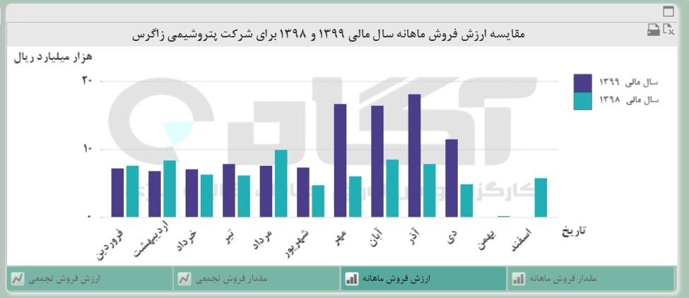 رشد ۶۴ درصدی فروش 'زاگرس'