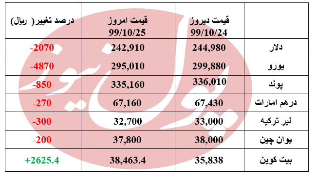 دلار 2070 ریال ارزان تر شد+جدول