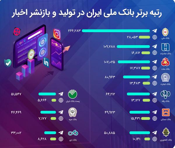 رتبه برتر بانک ملی ایران در «تولید» و «بازنشر» اخبار