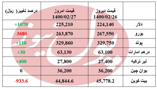 دلار گران و یورو ارزان شد +جدول