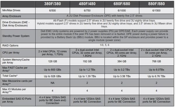 مدلهای DELL EMC UNITY XT STORAGE